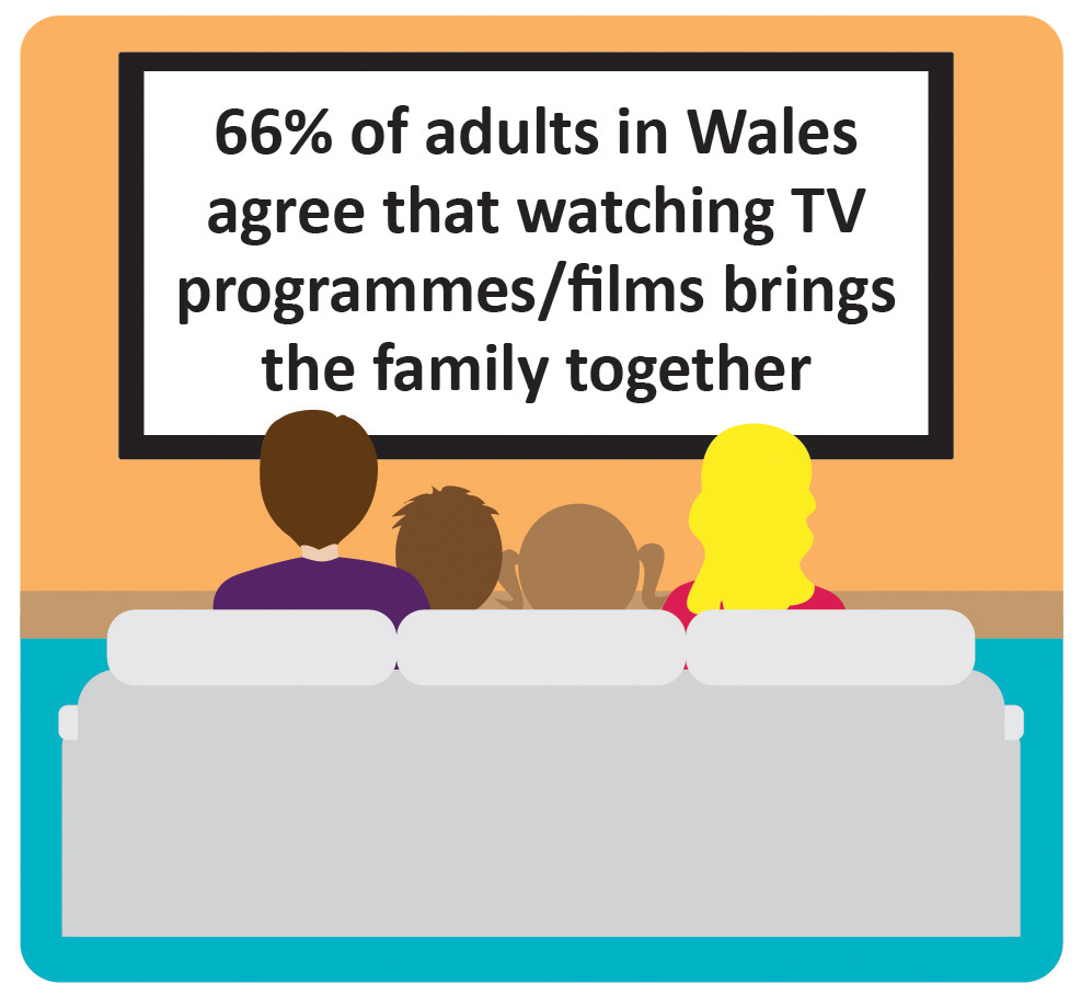 66% of adults in Wales agree that watching TV programmes/films brings the family together