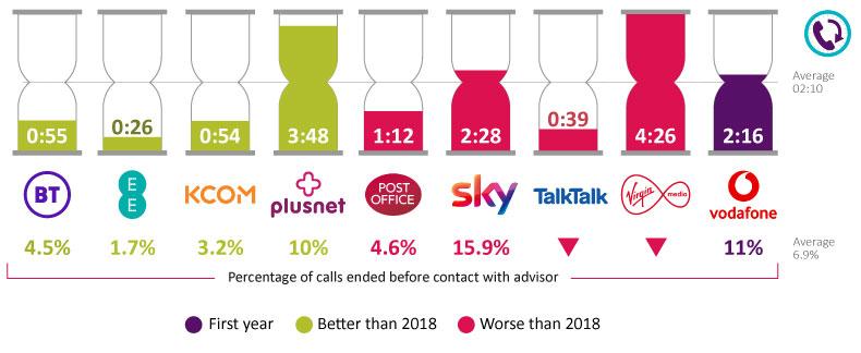 The average call waiting time is 02:10. BT = 00:55. EE = 00:26. KCOM = 00:54. Plusnet = 03:48. Post Office = 01:12. Sky = 02:28. TalkTalk = 00:39. Virgin Media = 04:26. Vodafone = 02:16.