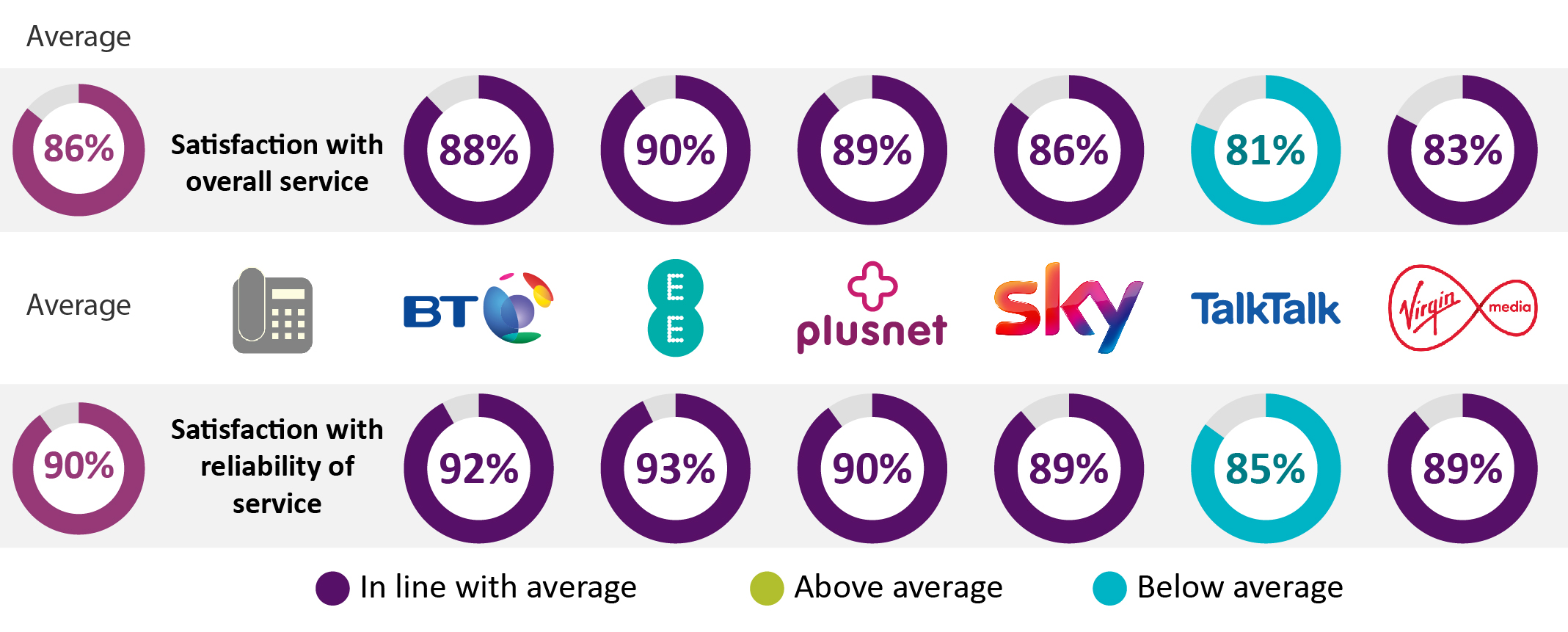 Average satisfaction with overall service is 86%. BT = 88%. EE = 90%. Plusnet = 89%. Sky = 86%. TalkTalk = 81%. Virgin Mobile = 83%. Average satisfaction with reliability of service is 90%. BT = 92%. EE = 93%. Plusnet = 90%. Sky = 89%. TalkTalk = 85%. Virgin Mobile = 89%