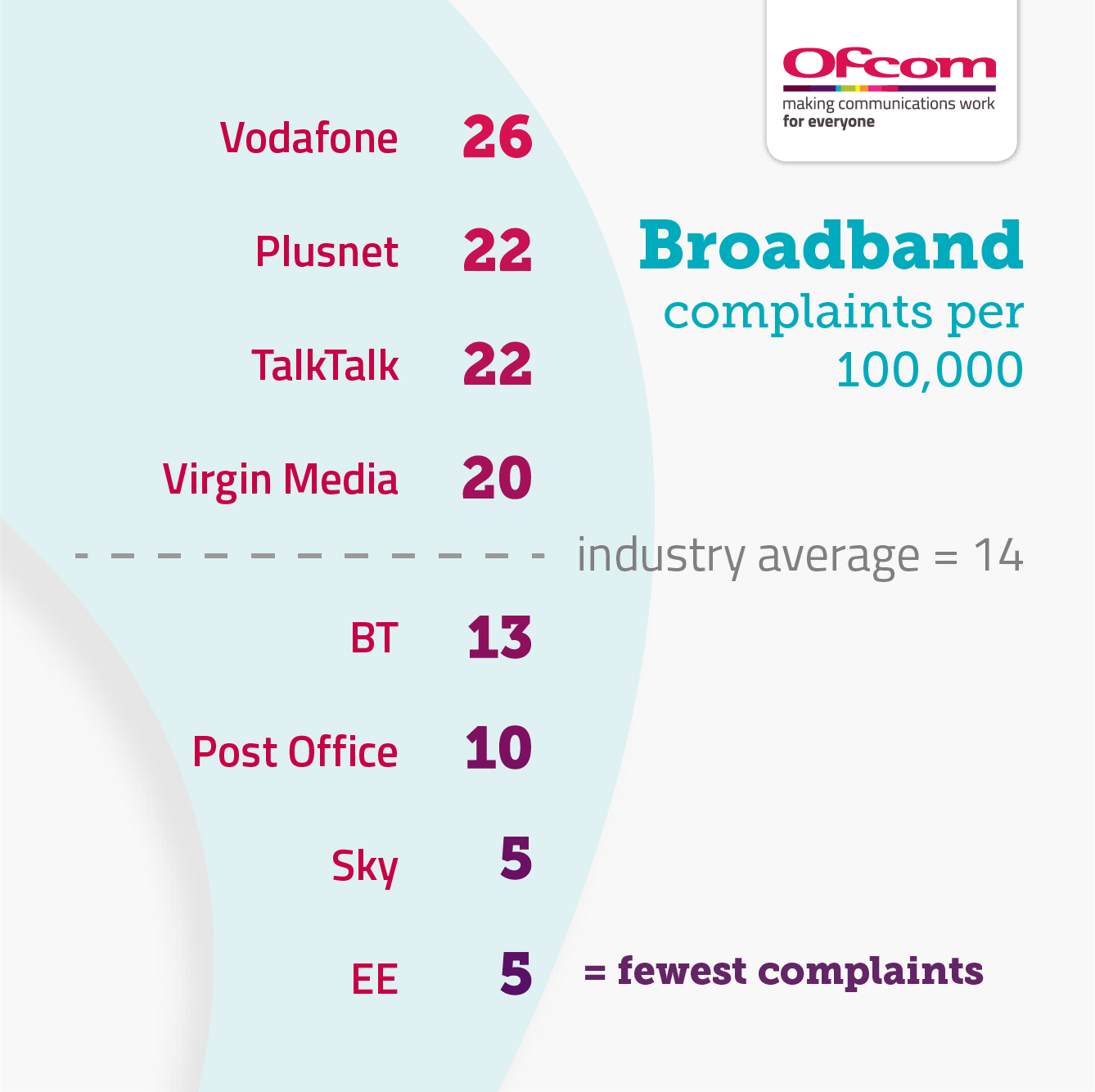 Vodafone = 26, Plusnet = 22, TalkTalk = 22, Virgin Media = 20, industry average = 14, BT = 13, Post Office = 10, Sky = 5, EE = 5