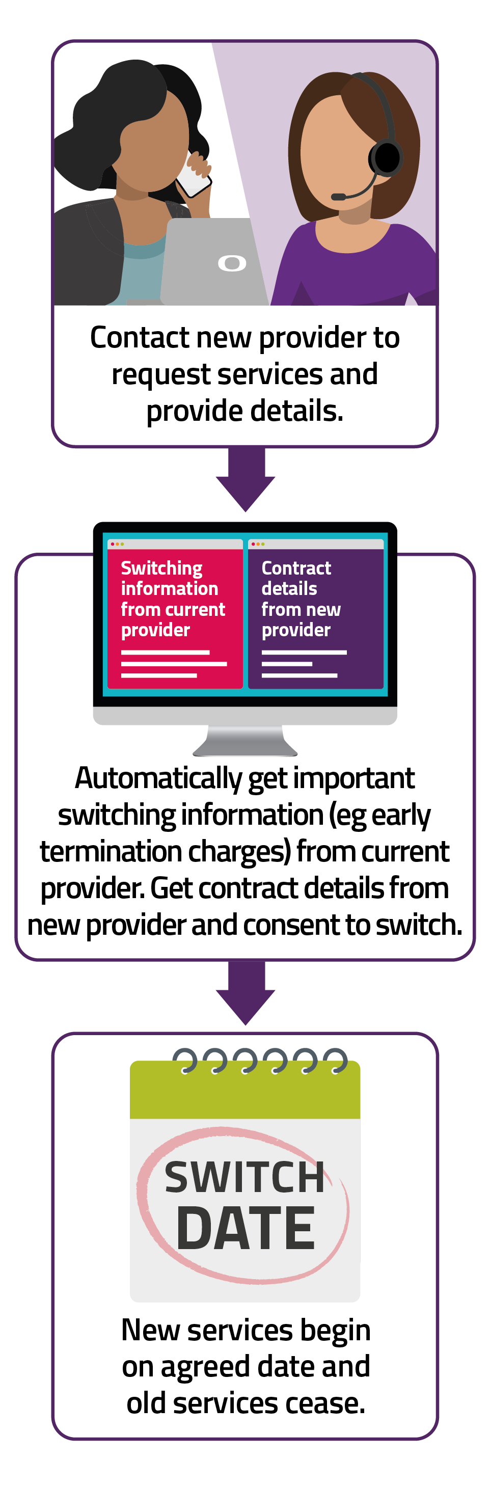 Under One Touch Switch, a customer contacts their chosen new provider and provides their details. The current provider automatically gives the customer switching information (for example early termination charges, the impact of the switch on other services). If they decide they want to go ahead, they confirm this with their new provider. The new provider then manages the switch.