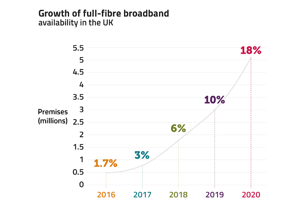 Chart showing that availability of full-fibre broadband in the UK grew from 1.7% in 2016 to 18% in the 2020.