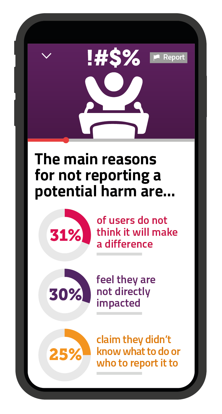 31% of users will not report potential harm because they don't think it will make a difference. 30% feel that they are not directly impacted, while 25% claim they didn't know what to do or who to report it to.