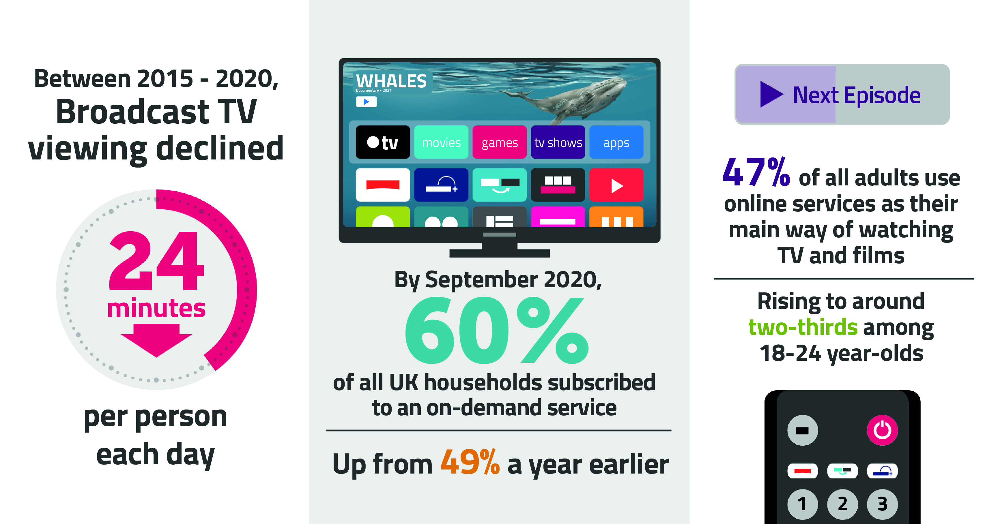 Between 2015 and 2020, broadcast viewing dropped by 24 minutes per person each day. 60% of all UK households subscribed to an on-demand service by September 2020. 47% of adults use online services as their main way of watching TV and films, rising to two-thirds among 18-24 year-olds.