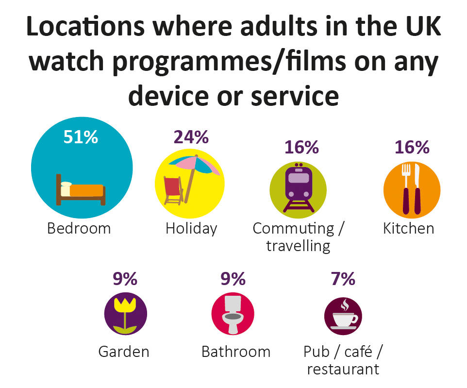 Adults in the UK watch programmes/films on any service or device in the bedroom 51% of the time
