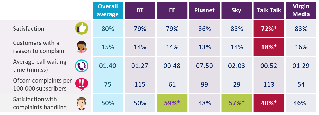 Dashboard showing broadband results for overall satisfaction, proportion of customers with a reason to complain, average call waiting time, complaints to Ofcom per 100,000 subscribers, and satisfaction with complaints handling. Data is available in the report and in the accompanying data tables.