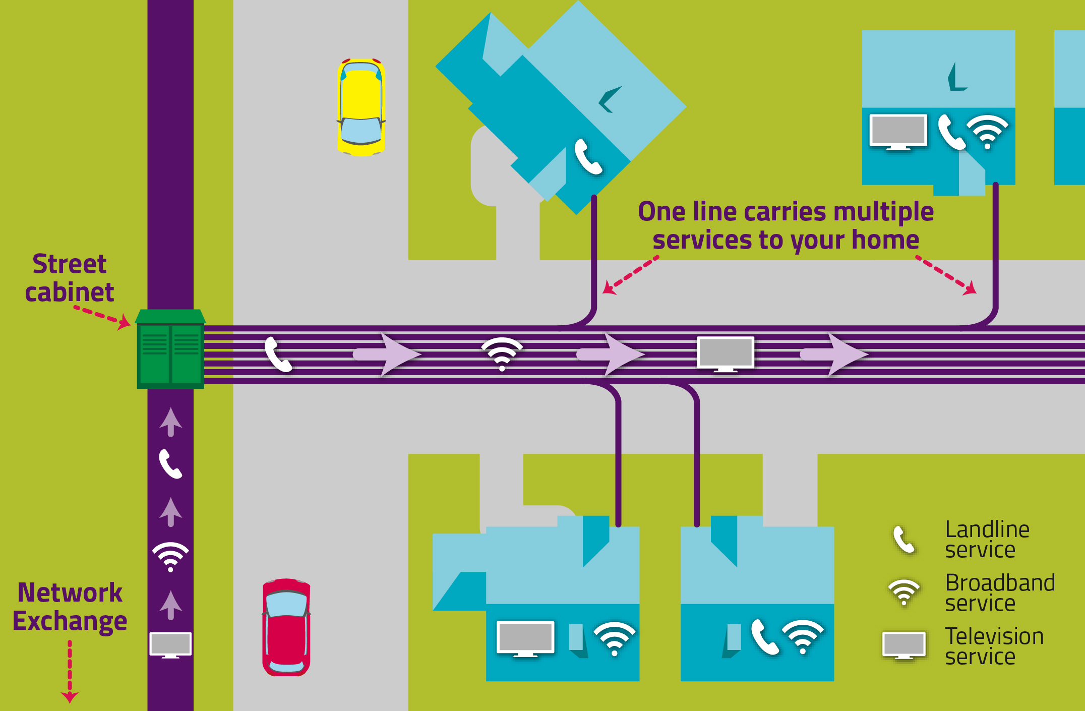 Graphic illustrating the way line rental works.