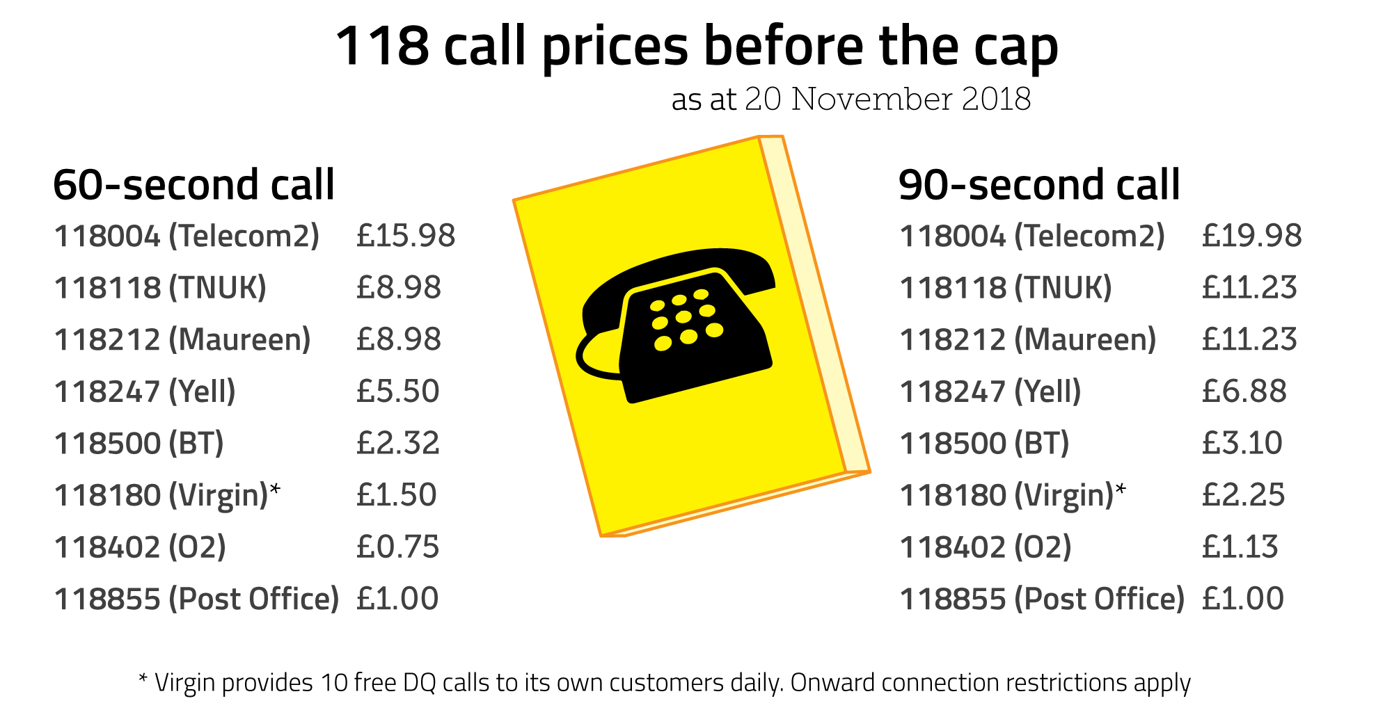 Graphic illustrating the price of a 118 call before the cap.