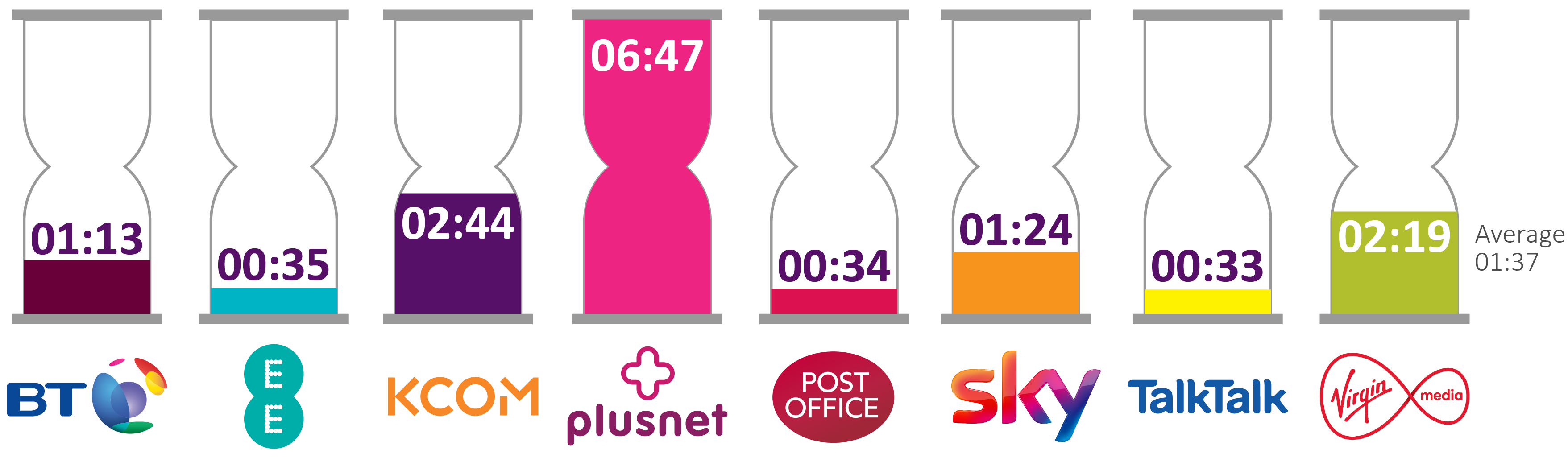 The average call waiting time is 01:37. BT = 01:13. EE = 00:35. KCOM = 02:44. Plusnet = 06:47. Post Office = 00:34. Sky = 01: 24. TalkTalk = 00:33. Virgin Mobile  = 02:19.