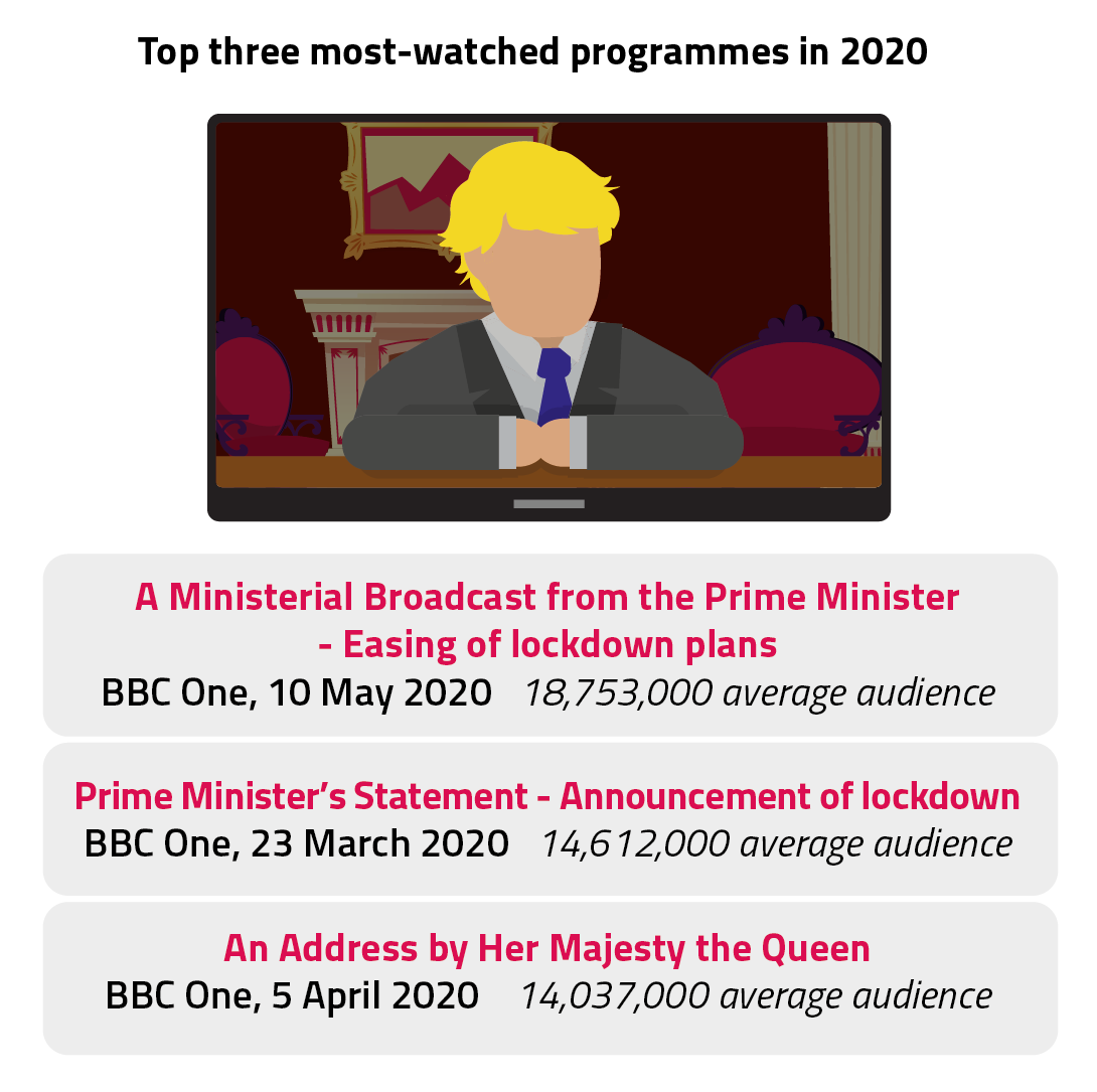 The Prime Minister's broadcasts to the nation, on the easing of lockdown in May and the announcing of lockdown in March, are the top two most-watched programmes in 2020. The Queen's address on 5 April is third.