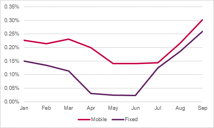 The proportion of total customers disconnected for non-payment between January and September for fixed and mobile services. Disconnections fell between January and May, while there was an increase in the period from June to September.