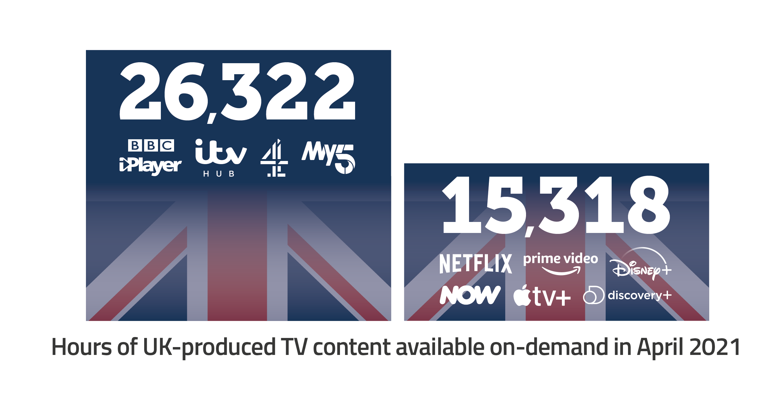 Hours of UK produced TV content available on demand in April 2020. 26,322 on bbc iplayer, itv hub, channel 4 and my five. Followed by 15318 on Netflix, prime video, Disney plus, now, apple tv plus and Discovery plus.