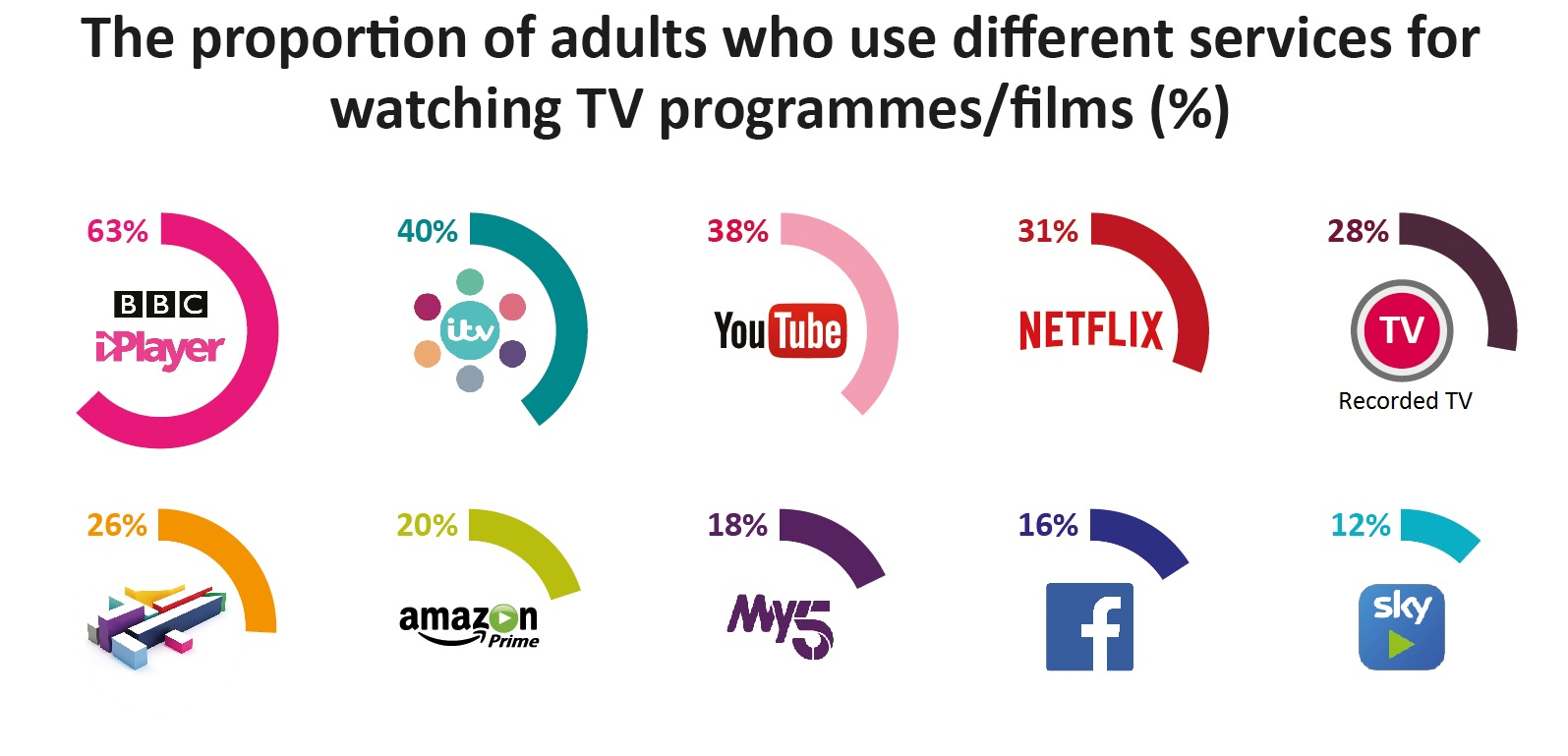 63% of adults in the UK use BBC iPlayer for watching TV programmes/films