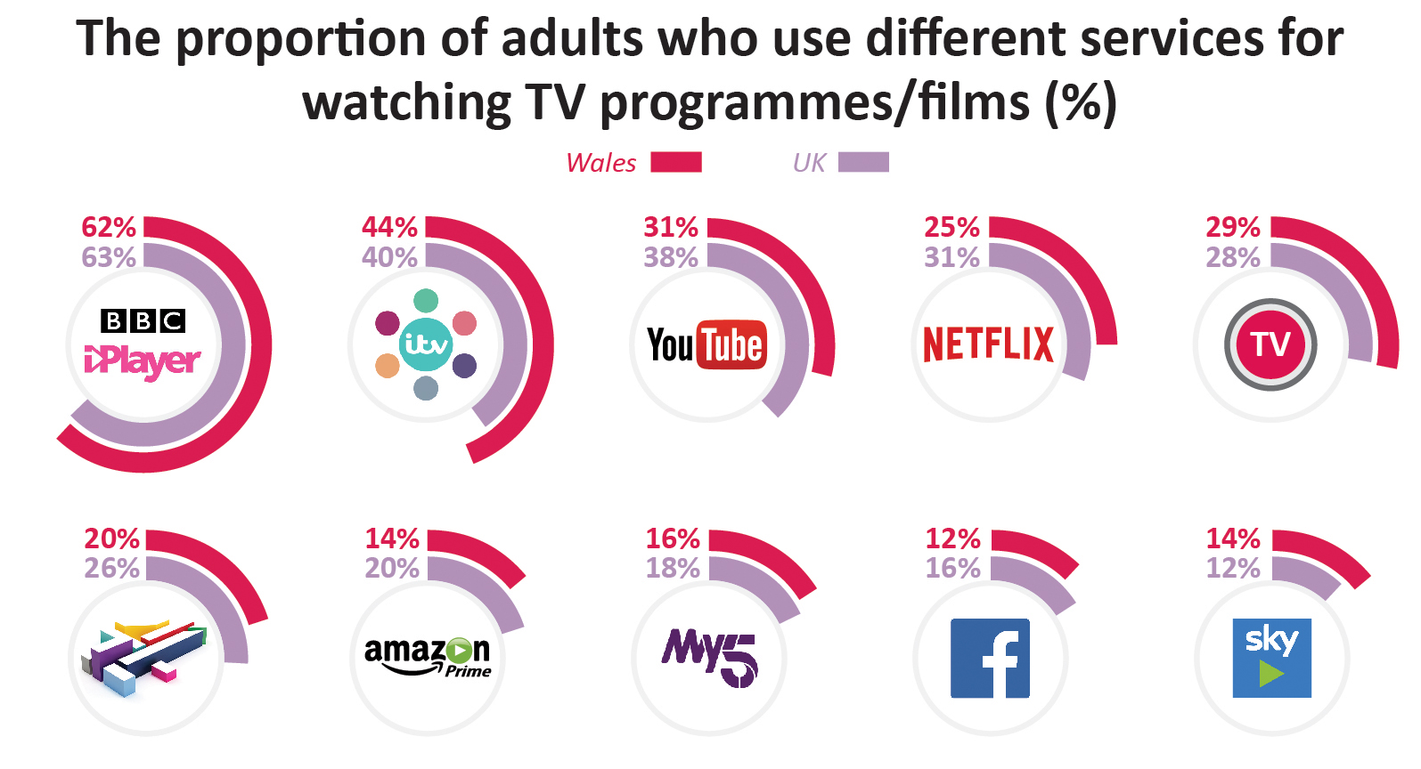 62% of adults in Wales use BBC iPlayer, compared to 63% across the UK