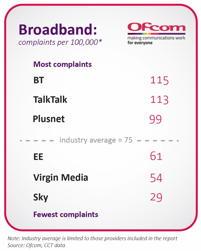 Complaints in 2017 per 100,000 customers. BT: 115. TalkTalk: 113. Plusnet: 99. Industry average: 75. EE: 61. Virgin Media: 54. Sky: 29.