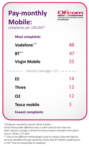 Complaints per 100,000 customers in 2017: Vodafone 48, BT 47, Virgin Mobile 43, Industry average 21, EE 14, Three 13, O2 12, Tesco Mobile 3