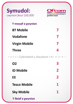 BT Mobile, Vodafone, Virgin Mobile = 7, Three UK = 4, O2 = 3, iD Mobile, EE = 2, Tesco Mobile, Sky Mobile = 1. Cyfartaledd y diwydiant = 4