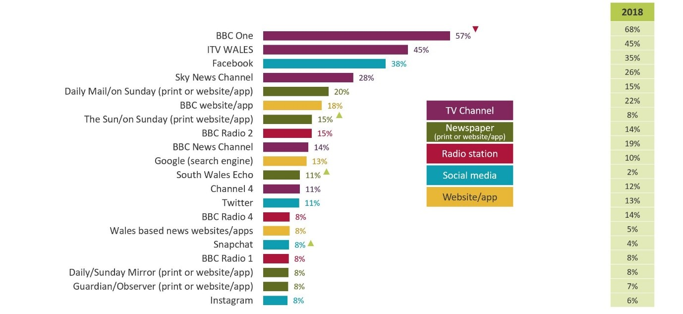 BBC One was the top source of news for Wales in 2018 (57%), but Facebook isn't too far behind (38%).