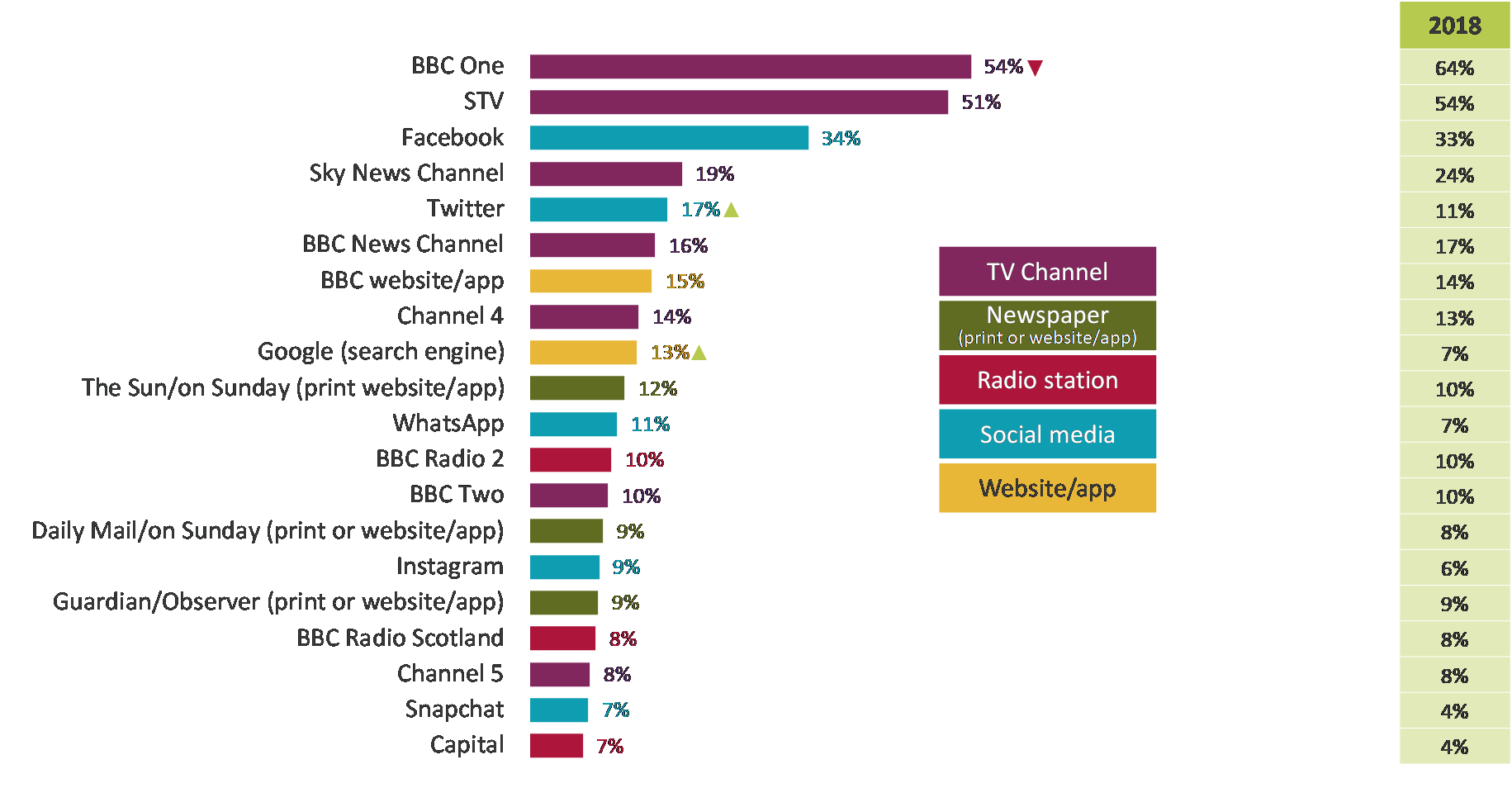 BBC One was the top source of news in Scotland in 2018 (54%), but Facebook isn't too far behind (34%).