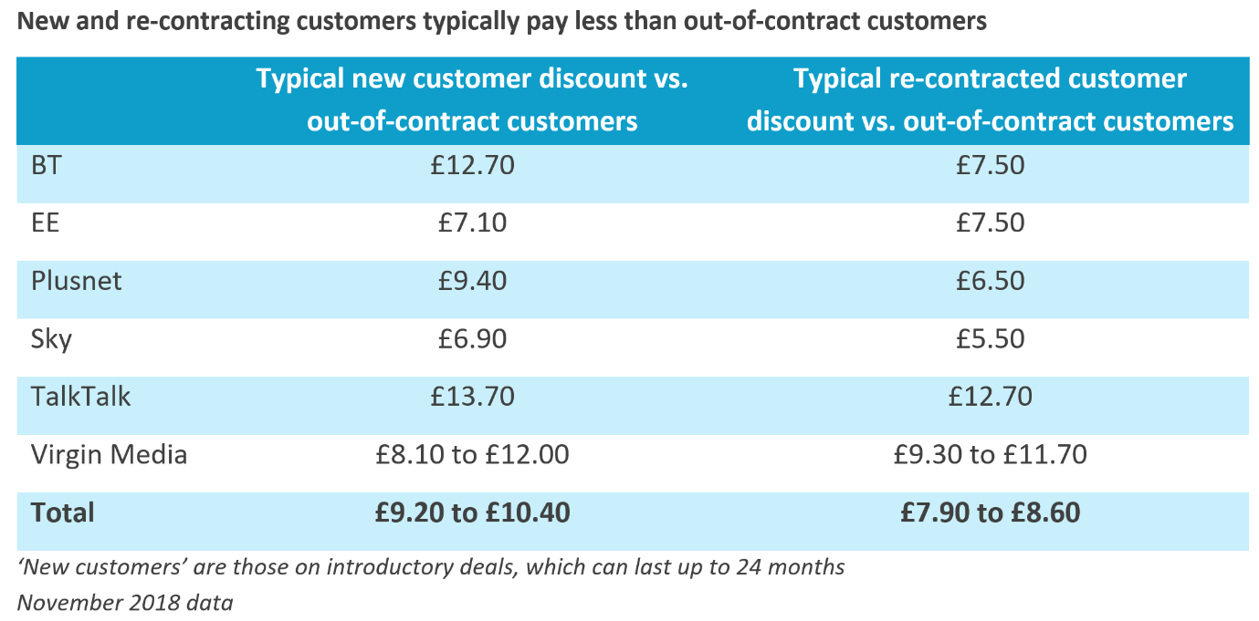 How much less new and re-contracting customers typically pay compared to those who are out-of-contract. This is a total of £9.20 to £10.40 for new customers and £7.90 to £8.60 for re-contracted customers.
