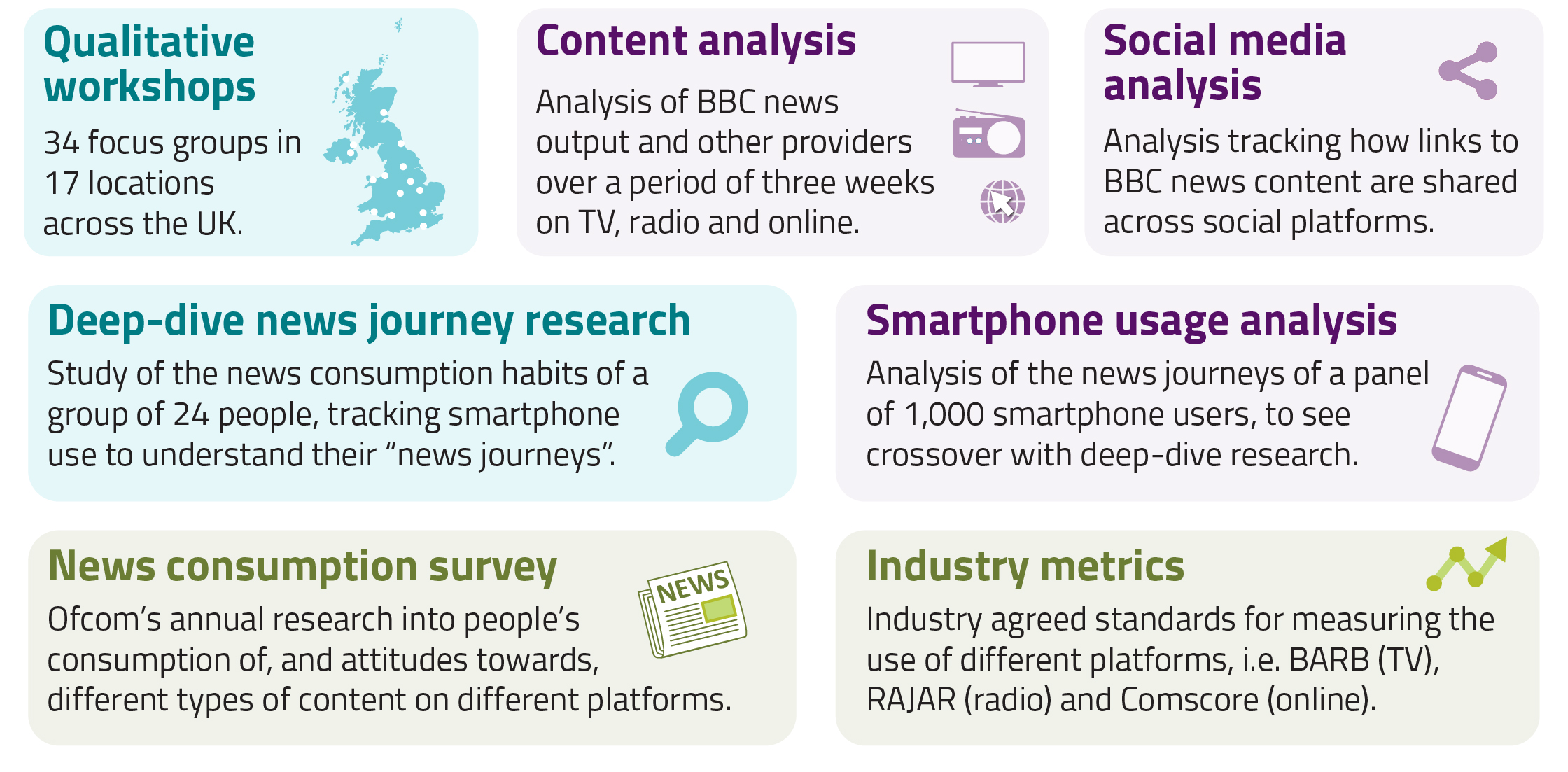 Research conducted as part of our review of BBC News. Over the course of the review we carried out qualitative workshops, content analysis, social media analysis, deep-dive news journey research and smartphone usage analysis.