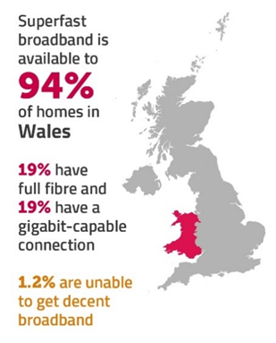 Superfast broadband is available to 94% of homes in Wales.