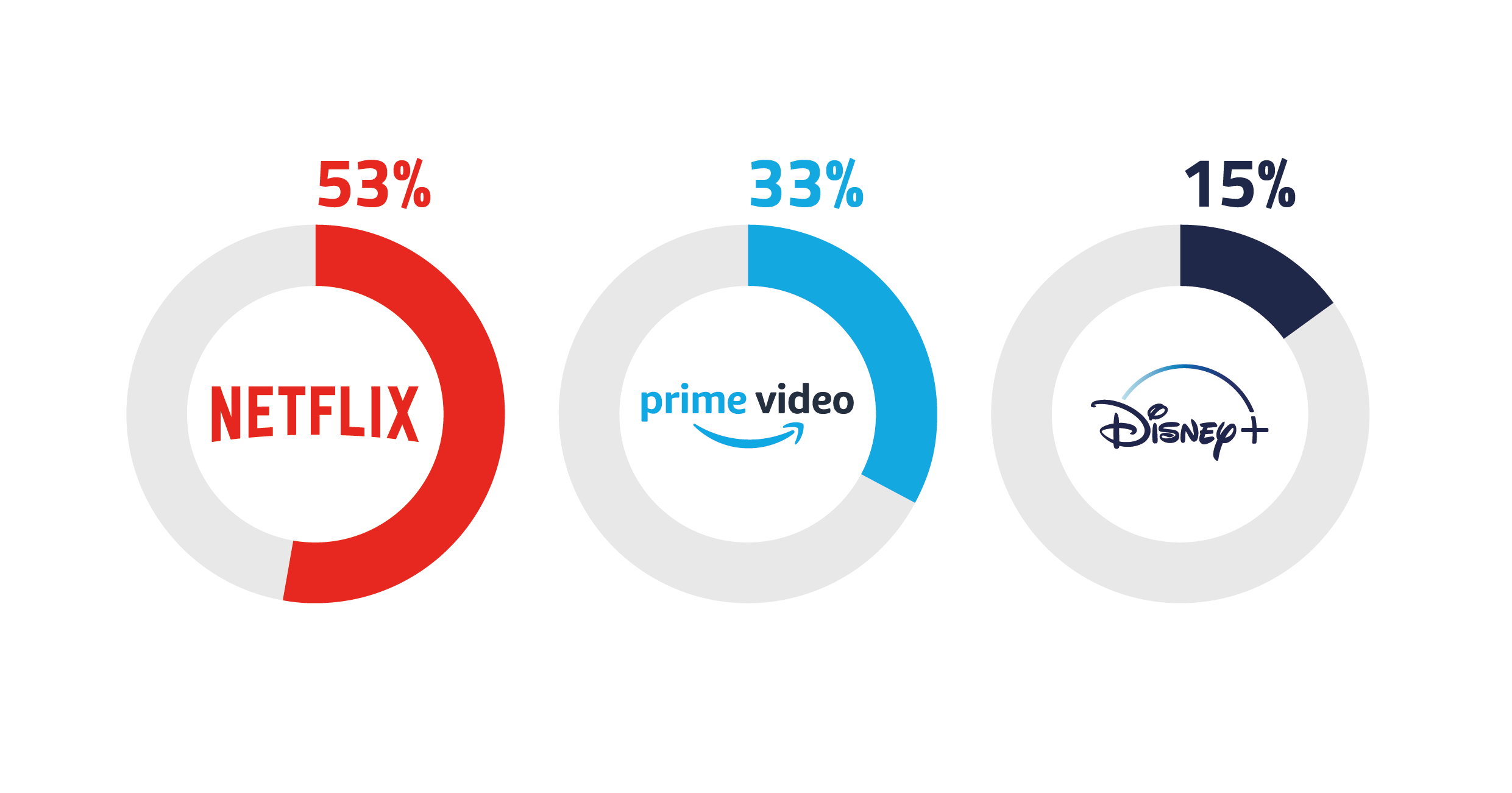 Infographic showing take-up of SVoD services in Wales.Netflix is still the largest; more than half (53%) of households have a subscription, followed by Amazon Prime Video (33%) and Disney+ (15%).