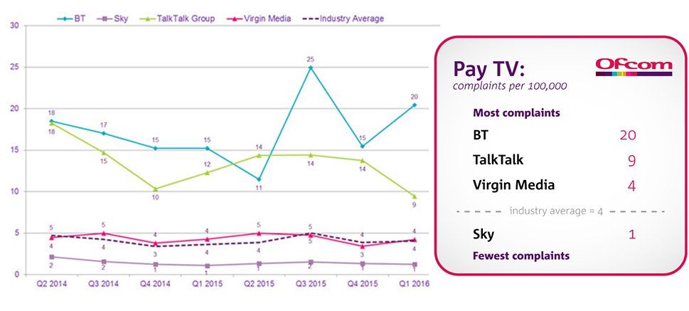 Pay-Tv-comps-June-2016