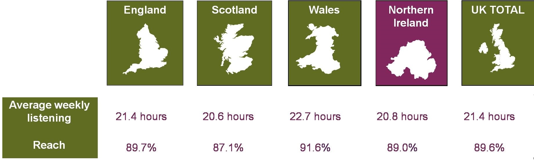 People in Northern Ireland spend 20.8 hours average listening to the radio weekly, compared to 21.4 hours across the UK