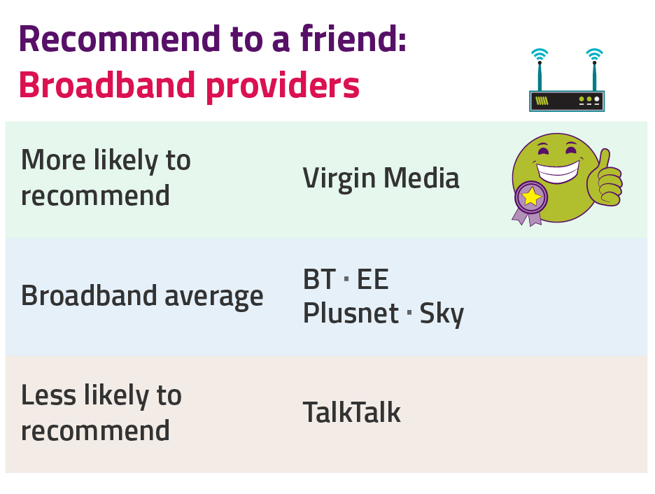 Recommend to a friend score. Most likely to recommend: Virgin Media. Broadband average: BT, EE, Plusnet, Sky. Least likely to recommend: TalkTalk.