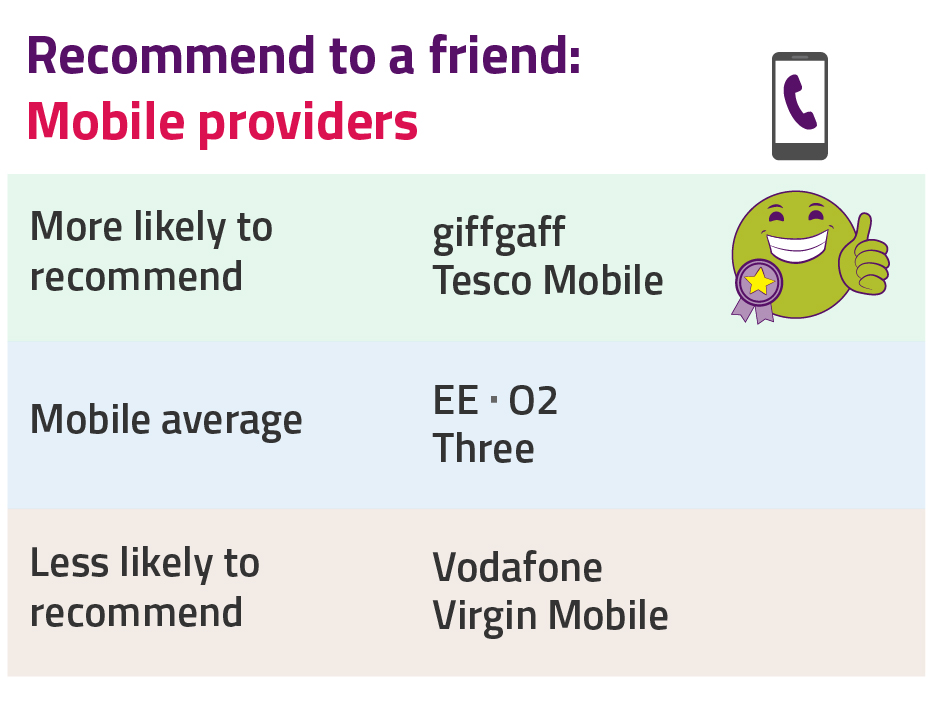 Recommend to a friend - mobile providersMost likely to recommend: giffgaff, Tesco MobileMobile average: EE, O2, ThreeLeast likely to recommend: Vodafone, Virgin Mobile