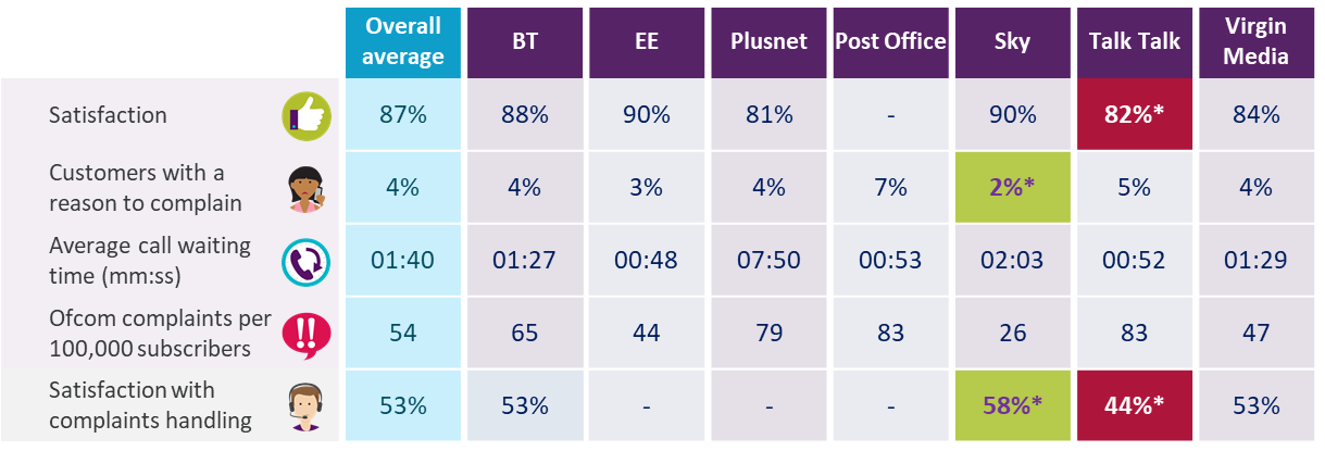 Dashboard showing landline results for overall satisfaction, proportion of customers with a reason to complain, average call waiting time, complaints to Ofcom per 100,000 subscribers, and satisfaction with complaints handling. Data is available in the report and in the accompanying data tables.