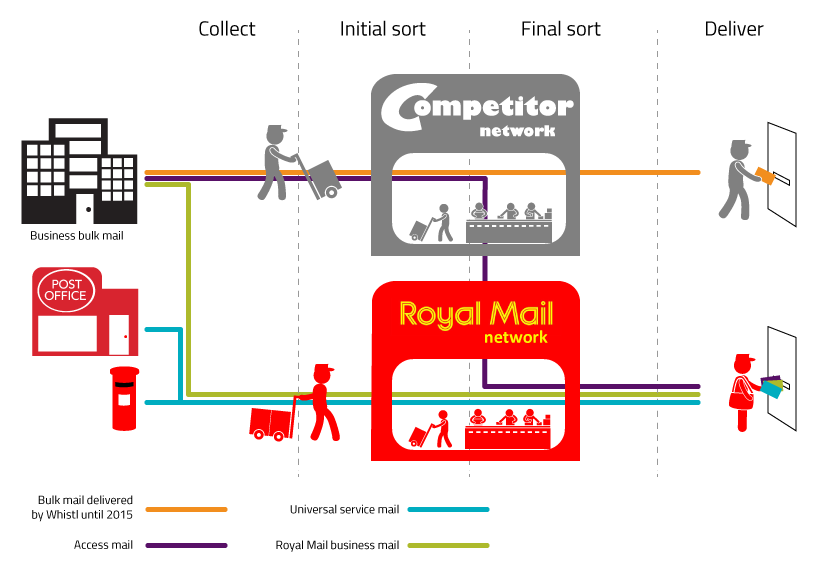 Infographic showing different types of postal delivery