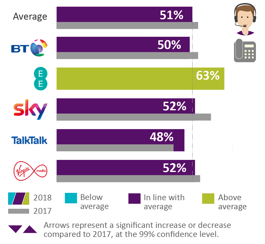 The average satisfaction rate with how complaints are handled is 51%. BT = 50%. EE = 63%. Sky = 52%. TalkTalk = 48%. Virgin Mobile = 52%.