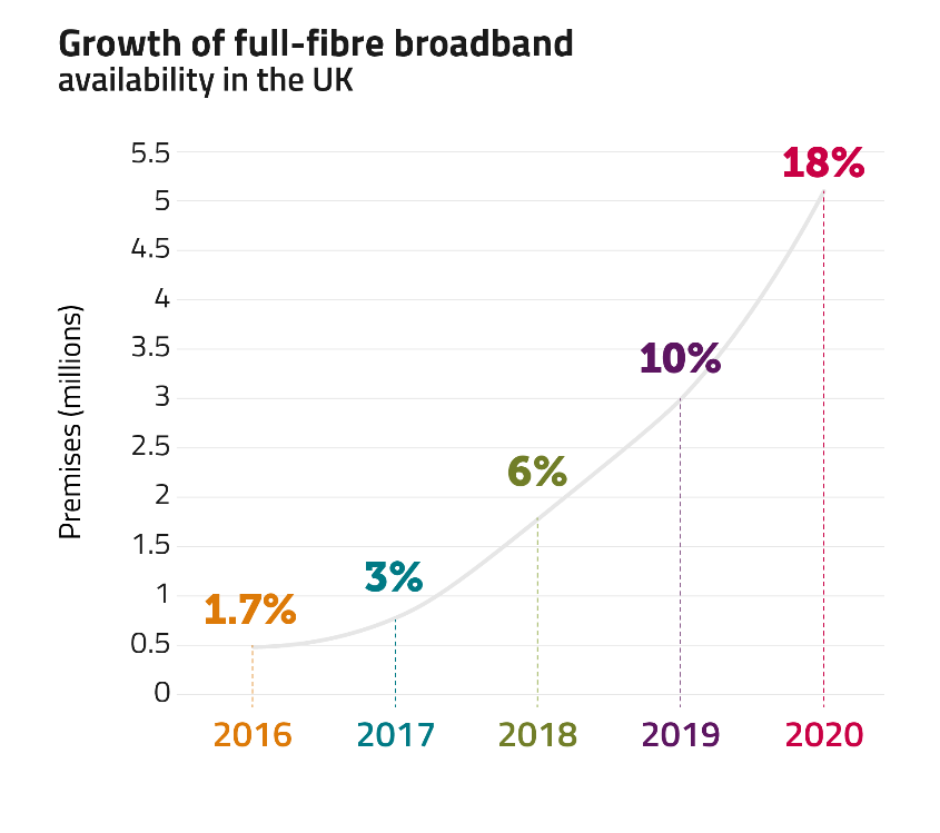 Full-fibre broadband is now available to just over 5m homes (18%) in the UK.