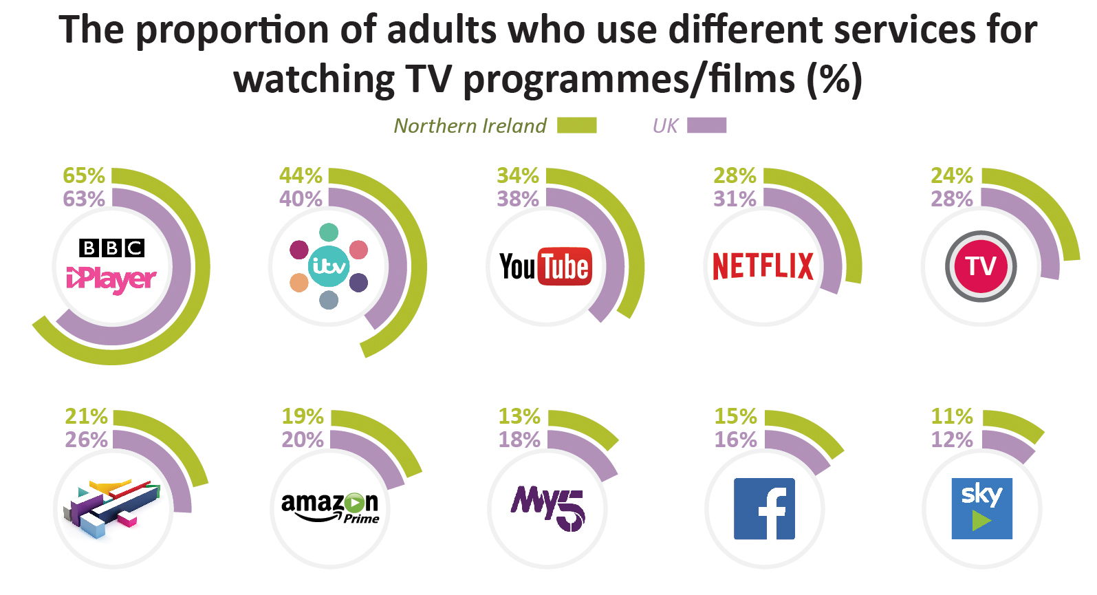 65% of adults in Northern Ireland use BBC iPlayer for watching TV programmes/films, compared to 63% across the UK