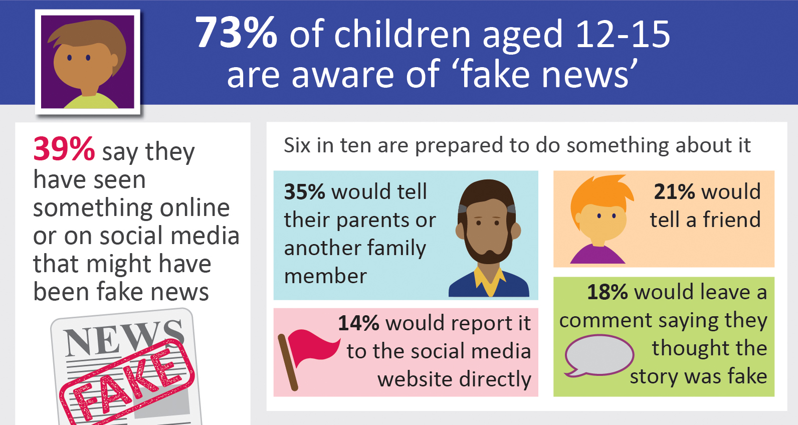 73% of children aged 12-15 are aware of 'fake-news