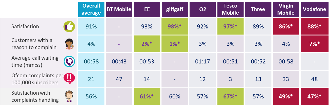 Dashboard showing mobile results for overall satisfaction, proportion of customers with a reason to complain, average call waiting time, complaints to Ofcom per 100,000 subscribers, and satisfaction with complaints handling. Data is available in the report and in the accompanying data tables.