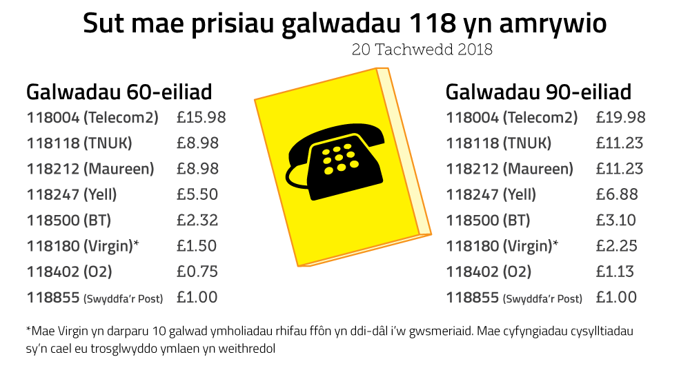 Image showing how 118 call prices vary. 60-second call: 118004 (Telecom2) = £15.98; 118118 (TNUK) = £8.98; 118212 (Maureen) = £8.98; 118247 (Yell) = £5.50; 118500 (BT) = £2.32; 118180 (Virgin)* = £1.50; 118402 (O2) = £0.75; 118855 (Post Office) = £1.00 -- 90-second call: 118004 (Telecom2) = £19.98; 118118 (TNUK) = £11.23; 118212 (Maureen) = £11.23; 118247 (Yell) = £6.88; 118500 (BT) = £3.10; 118180 (Virgin)* = £2.25; 118402 (O2) = £1.13; 118855 (Post Office) = £1.00. *Virgin provides 10 free DQ calls to its own customers daily. Onward connection restrictions apply.