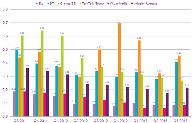 q3-july-september-2013-chart2