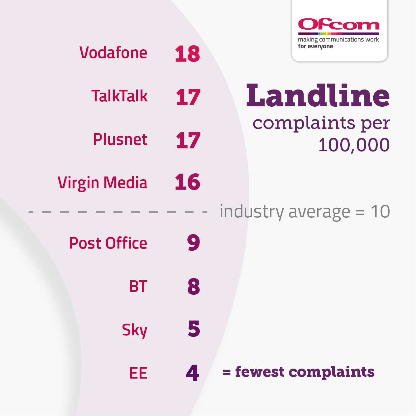Vodafone = 18, TalkTalk = 17, Plusnet = 17, Virgin Media = 16, industry average = 10, Post Office = 9, BT = 8, Sky = 5, EE = 4