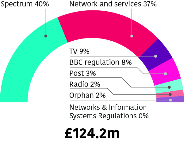 Spectrum 40%; Network and services 37%; TV 9%; BBC regulation 8%; Post 3%; Radio 2%; Orphan 2%; Networks and information systems regulation 0%. Total £124.2 milion