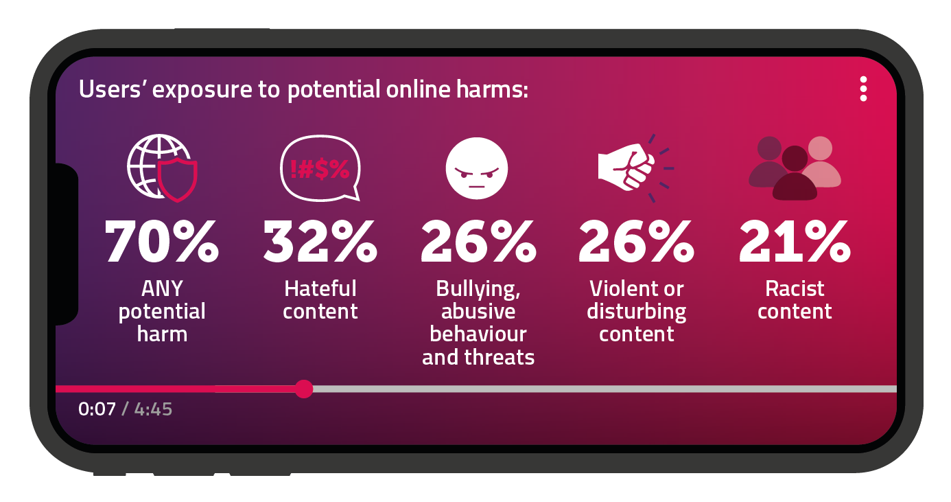 Our research shows that 70% of users say they have been exposed to any potential online harm, 32% to hateful content, 26% to bullying, abusive behaviour and threats, 26% to violent or disturbing content, and 21% to racist content.