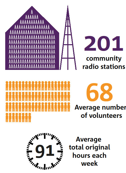 Graphic showing community radio facts and figures
