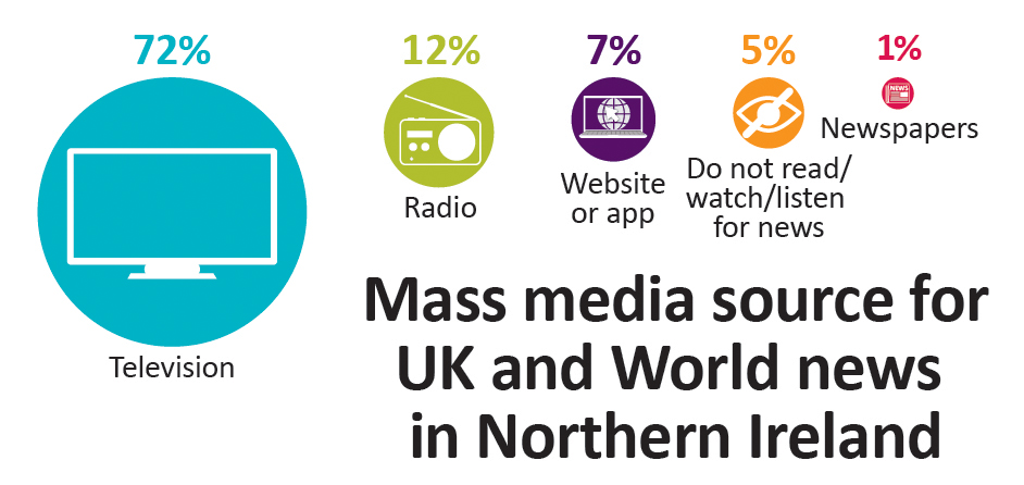 Television comprises 72% of mass media sources for UK and World news in Northern Ireland