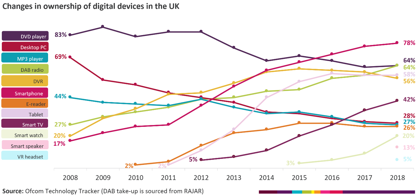 Data showing the changes in ownership of digital devices in the UK over a period of 10 years