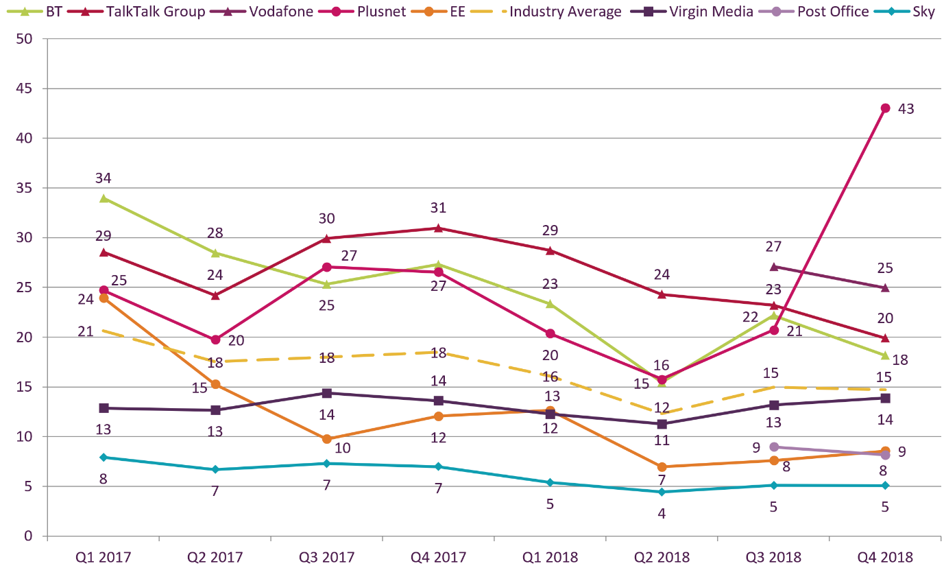 From Q3 2018 to Q4 2018, the broadband complaints figures per 100,000 customers decreased for BT from 22 to 18; decreased for TalkTalk from 23 to 20; decreased for Vodafone from 27 to 25; increased for Plusnet from 21 to 43; increased for EE from 8 to 9; increased for Virgin Media from 13 to 14; decreased for Post Office from 9 to 8; Sky's remained at 5; the industry average remained at 15