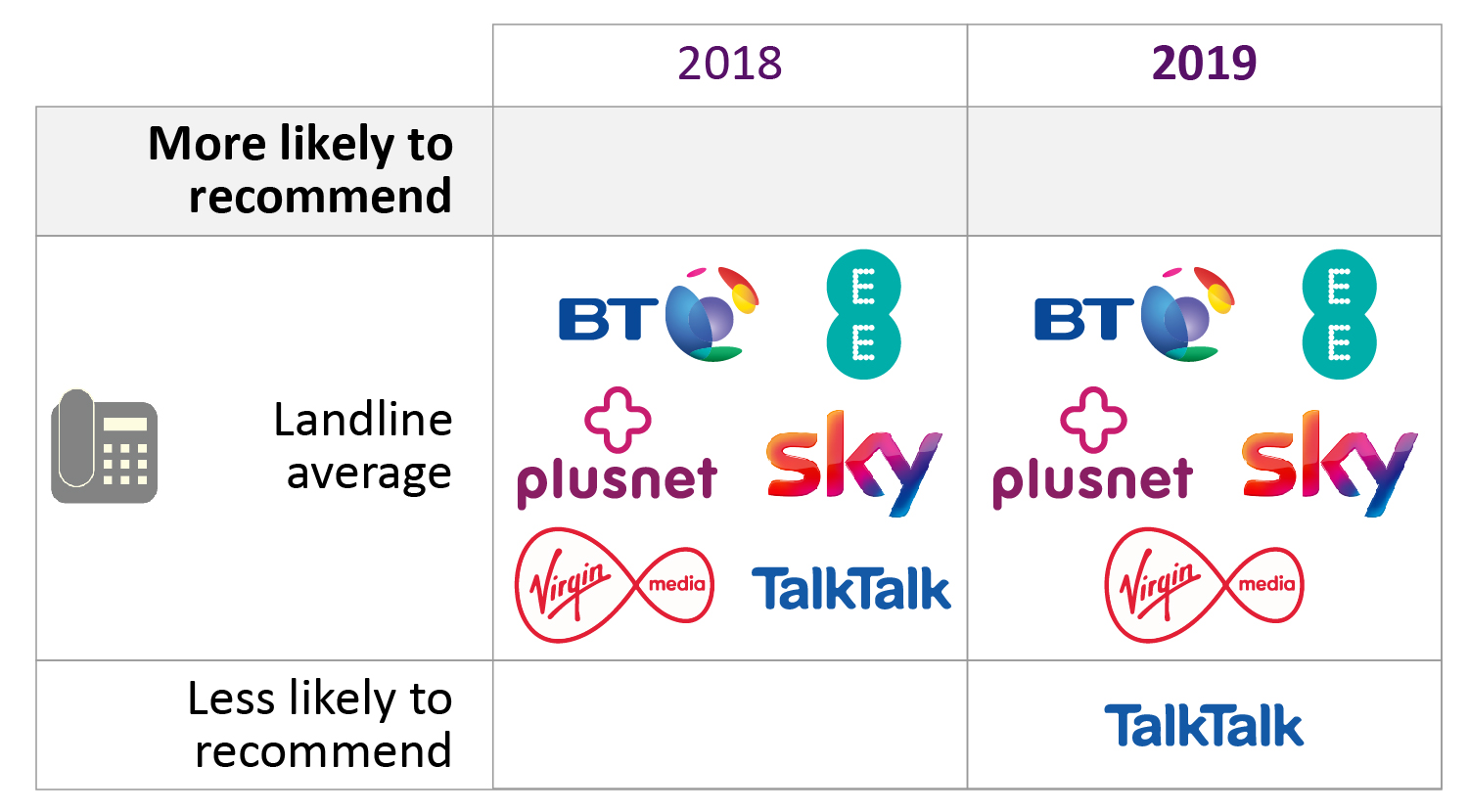 There are no providers that customers are more likely to recommend, but they are less likely to recommend TalkTalk.
