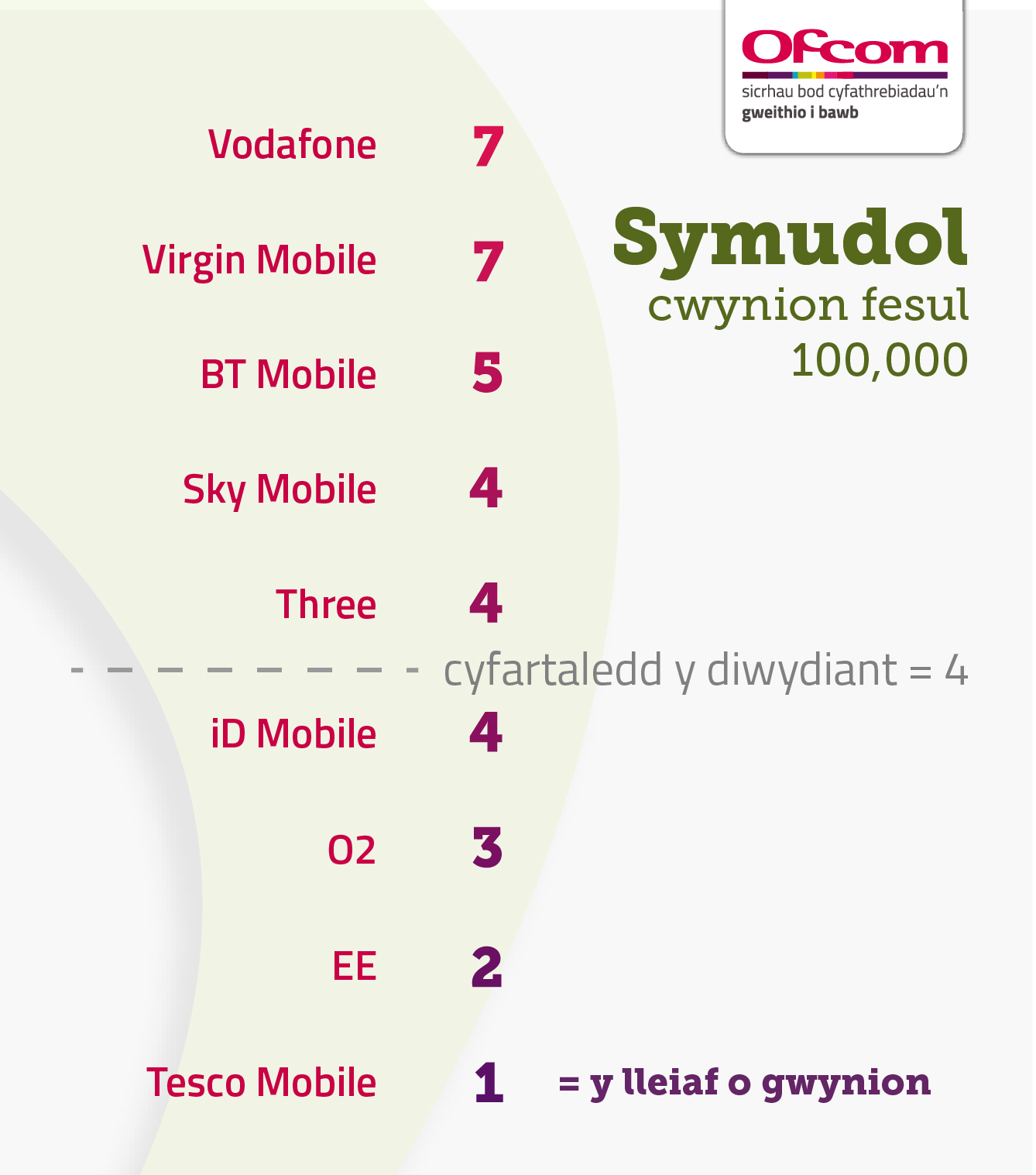 Cwynion ynglŷn â ffonau symudol fesul 100,000 o gwsmeriaid
