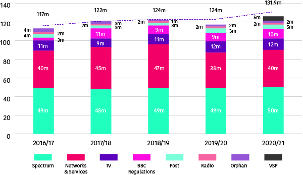Overall tariffs have risen from £117 million in 2016/17 to £131.9 million in 2020/21. The biggest increase has been for VSPs which was non-existent in previous annual reports. The figure for 2020/21 for VSPs is £5 million. Spectrum fees have remained largely static, as have television fees. Networks and services fees have fluctuated between £38 milliong and £47 milion. Fees for BBC regulation have been relatively unchanged since 2017/18, with the figure for 2020/21 coming in at £10 million. Fees for Post have risen from £3m to £5m between 2019/20 and 2020/21, with Radio and Orphan figures remaining largely unchanged.